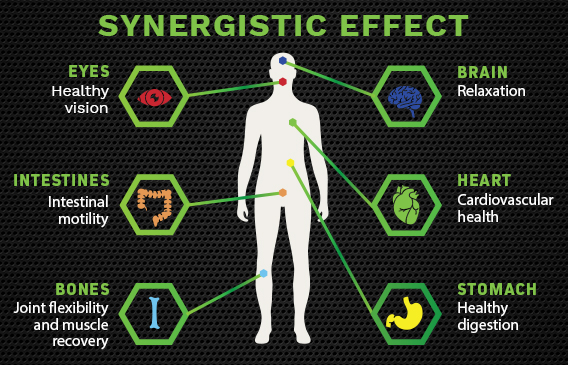 synergistic effect