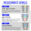 Resistance Levels infographic showing the 3 different levels available and what's included: Level 1 for Youth/Ages 12 and Under (yellow, light blue, light green, gray); Level 2 for Ages 13 and Over (blue, green, orange, red); Level 3 for Advanced Adult Athletes (black with metal clips, blue, green, orange, red)