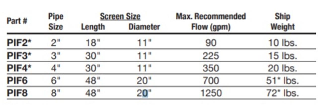High Volume Intake Screen Filter - 4-in.