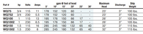 3/4 HP F & Q High Volume Submersible Pumps