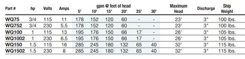 1 1/2 HP F & Q High Volume Submersible Pump