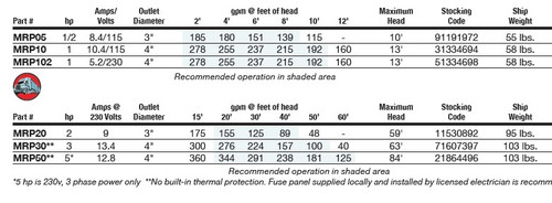 2 HP Munro RP Series High Volume Pump - 11400 gph (230v)