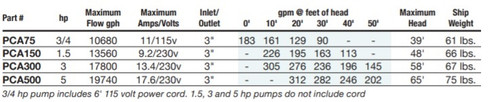 3 HP PerformancePro Artesian Pro - 230v (FREE SHIPPING)