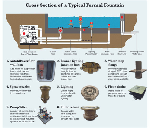 Bronze Underwater Junction Box - 4 ports with Bottom Inlet