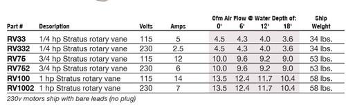 3/4 HP Gast Rotary Vane Compressor