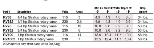 1 HP Gast Rotary Vane Compressor
