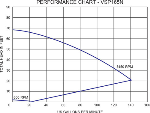 1.65 hp External Variable Speed Pump 208-230 volt 1 phase input