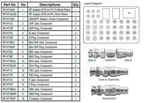 40-Piece - Universal Coaxial RF Adapter Kit