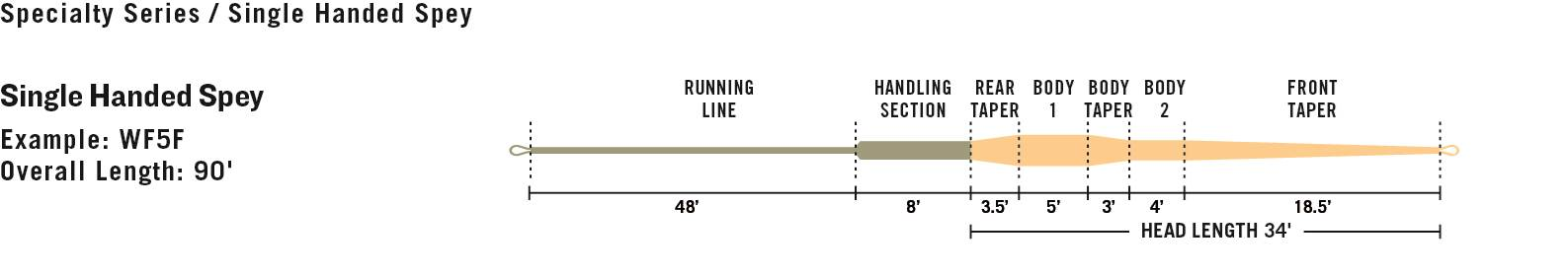 line-profile-intouch-single-hand-spey.jpg