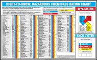 "Right-To-Know Hazardous Chemicals Rating Chart - 22"" x 28"" - Laminated Safety Sign"