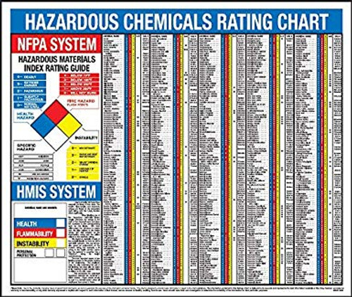 """Right to Know Hazardous Chemicals Rating Chart -20"""" x 32"""""""