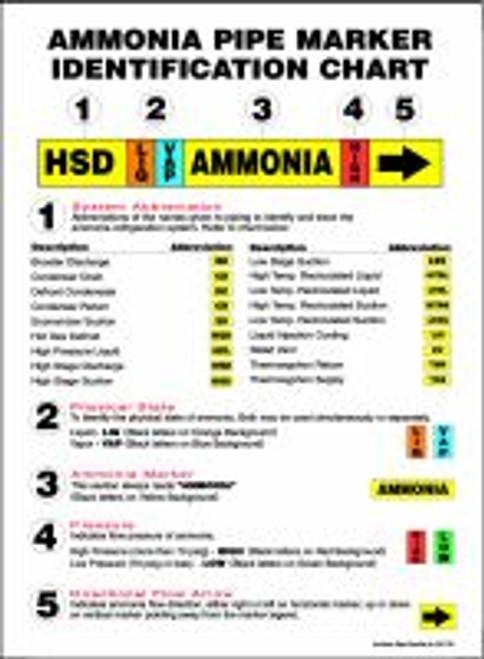 Ammonia Pipe Marker I.d. Chart