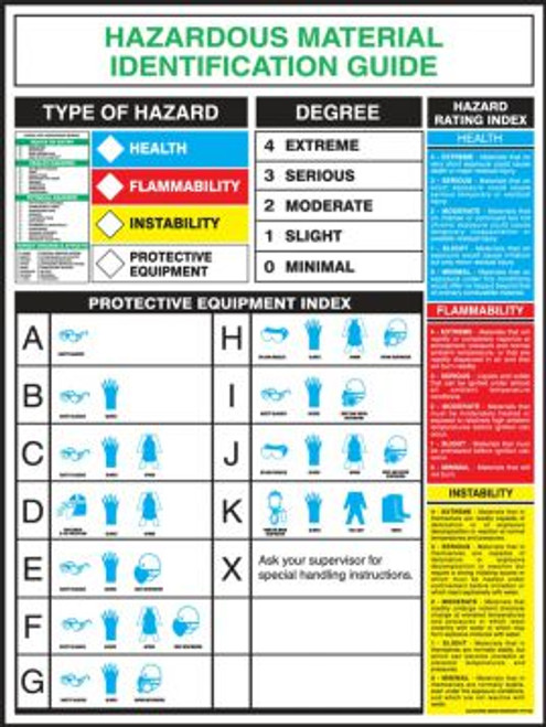 "Hazardous Materials Identification Poster  - 28"" x 22"" - Laminated Safety Sign"