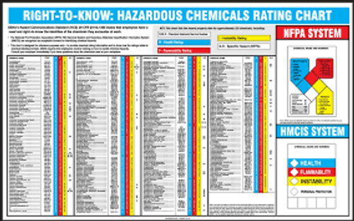"""Right-To-Know Hazardous Chemicals Rating Chart - 22"""" x 28"""" - Laminated Safety Sign"""