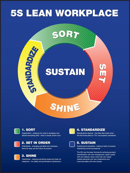 """5S Poster: Lean Workplace - 22"""" x 17"""" Laminated Safety Sign - Circular"""