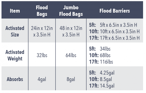flood-bags-barriers-chart-600x382.png