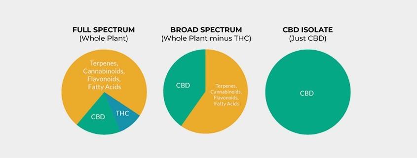 CBD Broad Spectrum