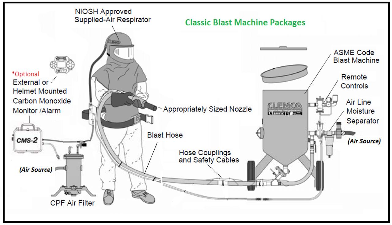 Clemco Classic Blast Machine Model 1642 HP Complete