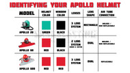 Understanding and Identifying Your Apollo Helmet