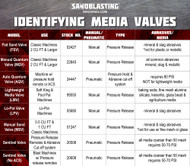 Types of Media Valves for Sandblasting