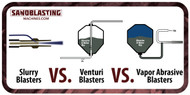 Slurry Blast, Venturi Blast, and Vapor Blasting