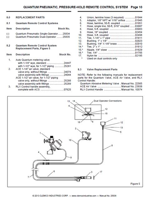 AQV-PPH Single Operator, Pressure Hold Remote Control System