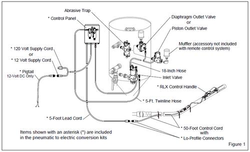 EDC 100 Electric Remote System (12v)