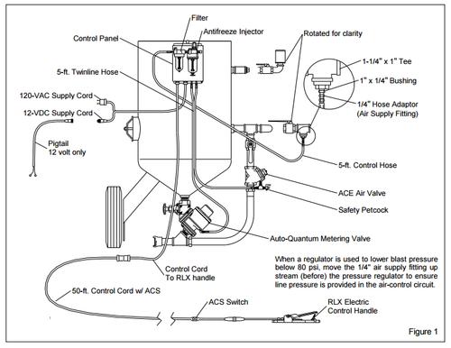 AQV-EPH 120v Pressure Hold, Two Operator Remote Control System