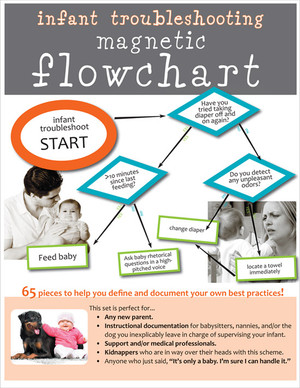 **Temporarily out of stock**   INFANT TROUBLESHOOTING FLOWCHART for new parents -- 65 piece Magnet set