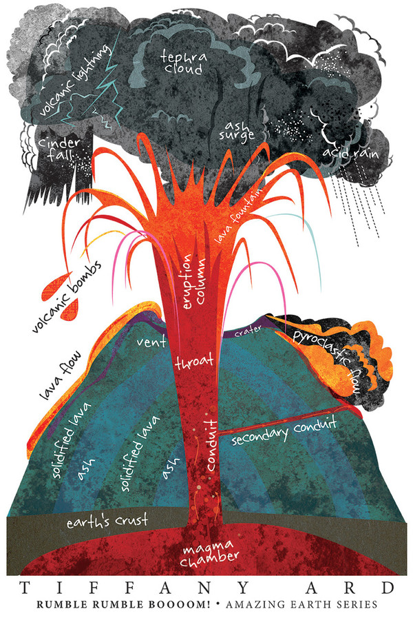 "VOLCANO! Amazing Earth Series by Tiffany Ard (mini poster 12x18"")"
