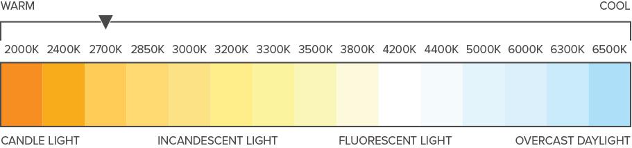 2700K Color temperate Warm White
