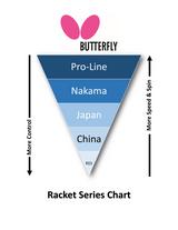 Butterfly Wakaba 1000 Racket 2