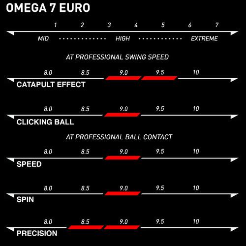 Xiom Omega 7 Euro Rubber Ping Pong Depot Table Tennis Equipment