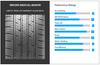 New Tire 225 60 16 Falken Sincera SN201 All Season 98H 65K Mile P225/60R16