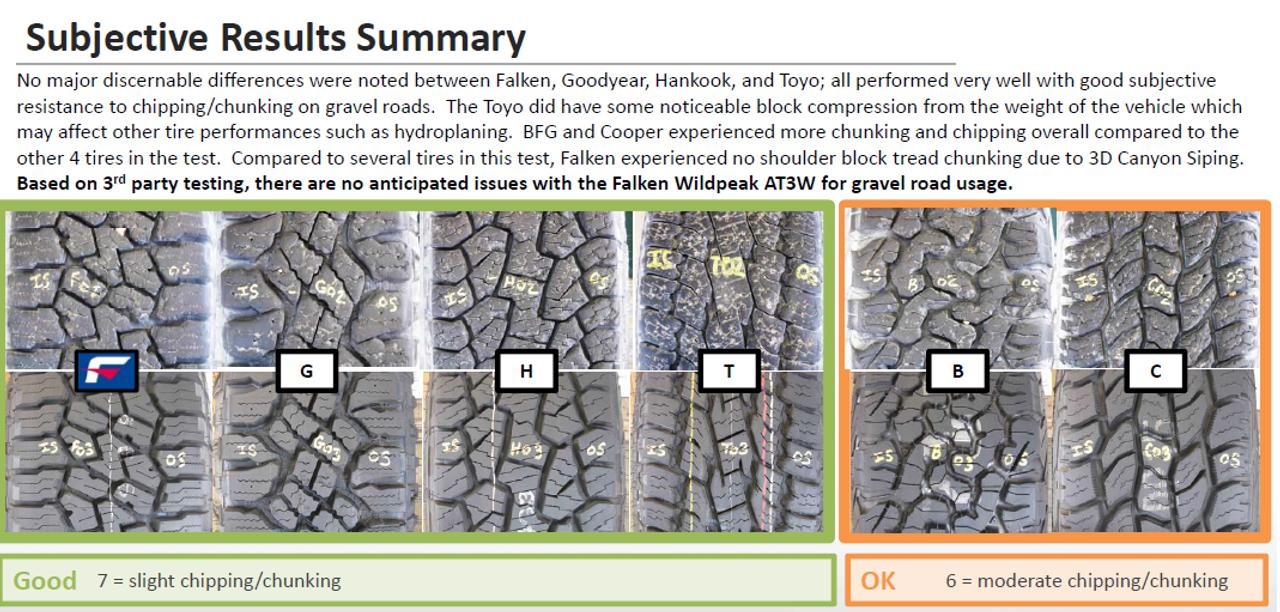 New Tire 30 9.50 15 Falken Wildpeak AT3W 10 ply AT LT30x9.50R15
