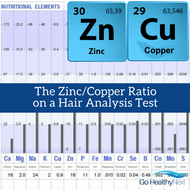 Hair Analysis and the Zinc/Copper Ratio