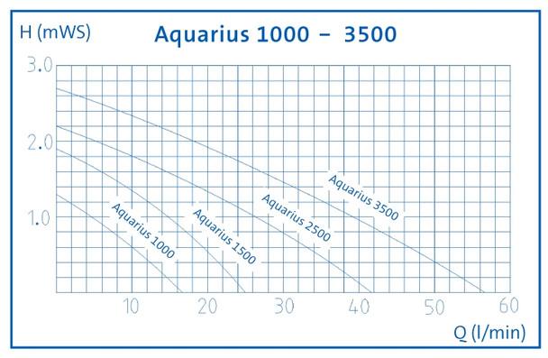 Aquarius Set Pump