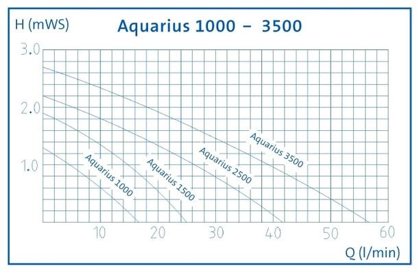 Aquarius Universal
