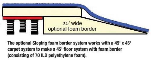 Basic Sloping Foam Border