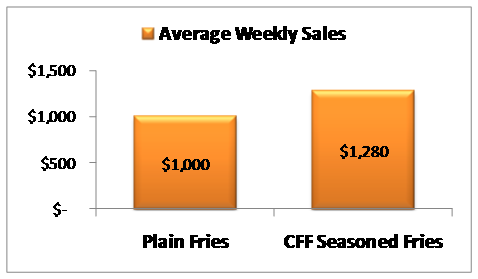 fries-chart.png
