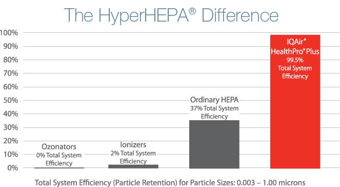 IQAir Health Pro Plus Air Filtration Super Efficient