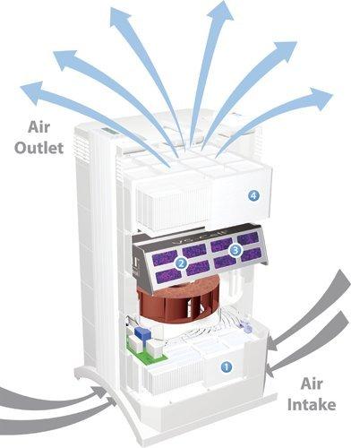 IQAir Health Pro Plus Air Filtration