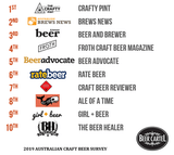 2019 Australia's Favourite Craft Beer News/Blogs