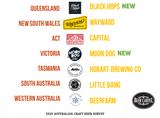 2020 Australia's Best Craft Brewery Venue