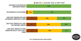 Willingness to Buy 'Craft Beer' by Ownership Type