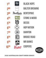 2020 Australia's Best Brewery