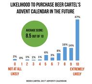 2017 Advent Calendar Survey Results & Winner