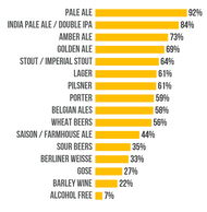 Most Consumed Beer Styles in Australia