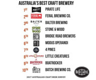 Congratulations to Australia's Top 10 Best Craft Breweries as voted by you!