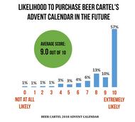 2018 Beer Advent Calendar Survey Results & Winner